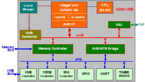 s698-vme-珠海欧比特控制工程有限公司