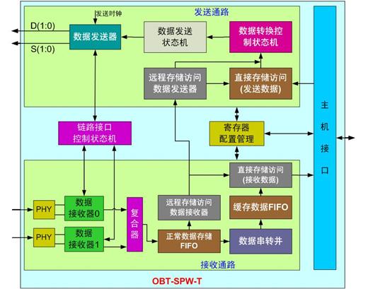 ►寄存器配置管理:负责对spacewire终端节点的功能控制寄存器