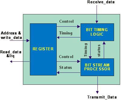 can总线控制器-珠海欧比特控制工程有限公司|珠海|式