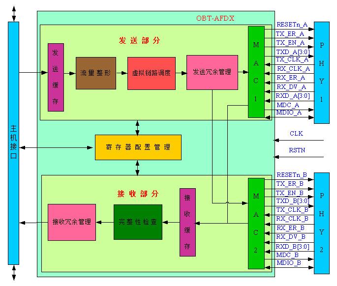 afdx终端控制器-珠海欧比特控制工程有限公司|珠海|式