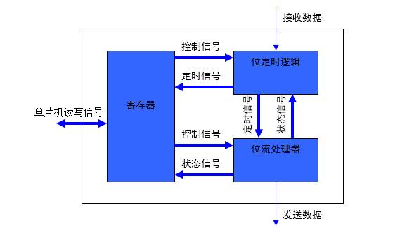 结构框图 can控制器主要由寄存器,位定时逻辑和位流处理器3个模块组成